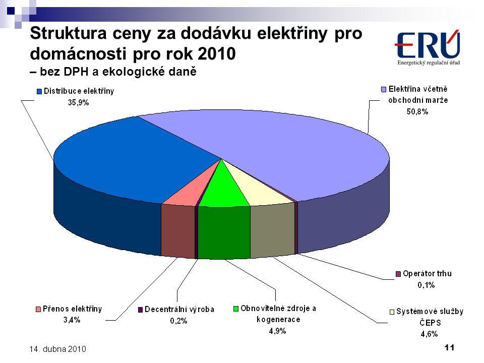 11 14. dubna 2010 Struktura ceny za dodávku elektřiny pro domácnosti pro rok 2010 – bez DPH a ekologické daně
