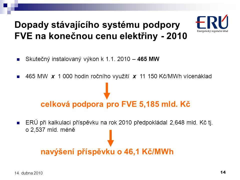 14 14. dubna 2010 Dopady stávajícího systému podpory FVE na konečnou cenu elektřiny - 2010  Skutečný instalovaný výkon k 1.1. 2010 – 465 MW  465 MW