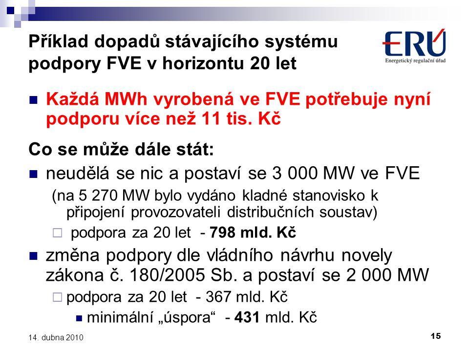 15 14. dubna 2010 Příklad dopadů stávajícího systému podpory FVE v horizontu 20 let  Každá MWh vyrobená ve FVE potřebuje nyní podporu více než 11 tis