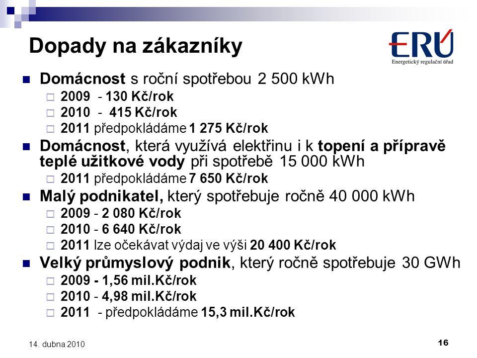 16 14. dubna 2010 Dopady na zákazníky  Domácnost s roční spotřebou 2 500 kWh  2009 - 130 Kč/rok  2010 - 415 Kč/rok  2011 předpokládáme 1 275 Kč/ro
