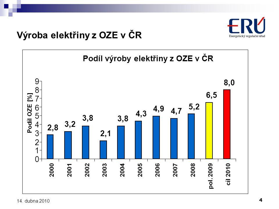 4 14. dubna 2010 Výroba elektřiny z OZE v ČR Podíl výroby elektřiny z OZE v ČR 2,8 3,2 3,8 2,1 3,8 4,3 4,9 4,7 5,2 6,5 8,0 0 1 2 3 4 5 6 7 8 9 2000200