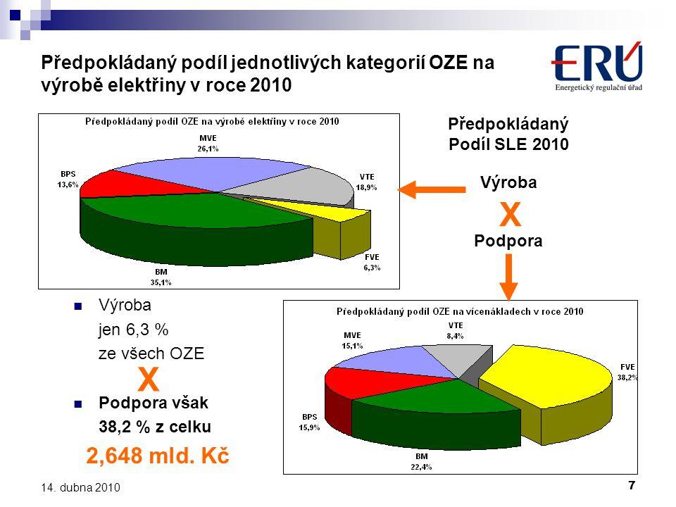 7 14. dubna 2010 Předpokládaný podíl jednotlivých kategorií OZE na výrobě elektřiny v roce 2010 Předpokládaný Podíl SLE 2010 Výroba X Podpora  Výroba