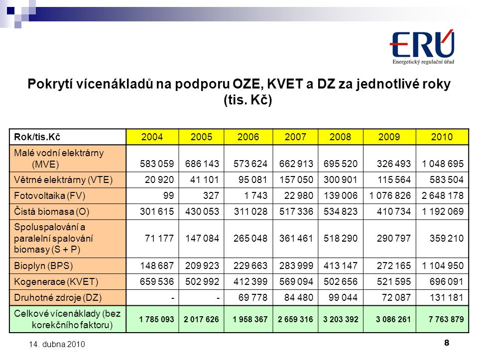 8 14. dubna 2010 Pokrytí vícenákladů na podporu OZE, KVET a DZ za jednotlivé roky (tis. Kč) Rok/tis.Kč2004200520062007200820092010 Malé vodní elektrár