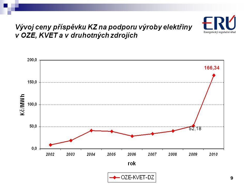 9 14. dubna 2010 Vývoj ceny příspěvku KZ na podporu výroby elektřiny v OZE, KVET a v druhotných zdrojích 52,18 166,34