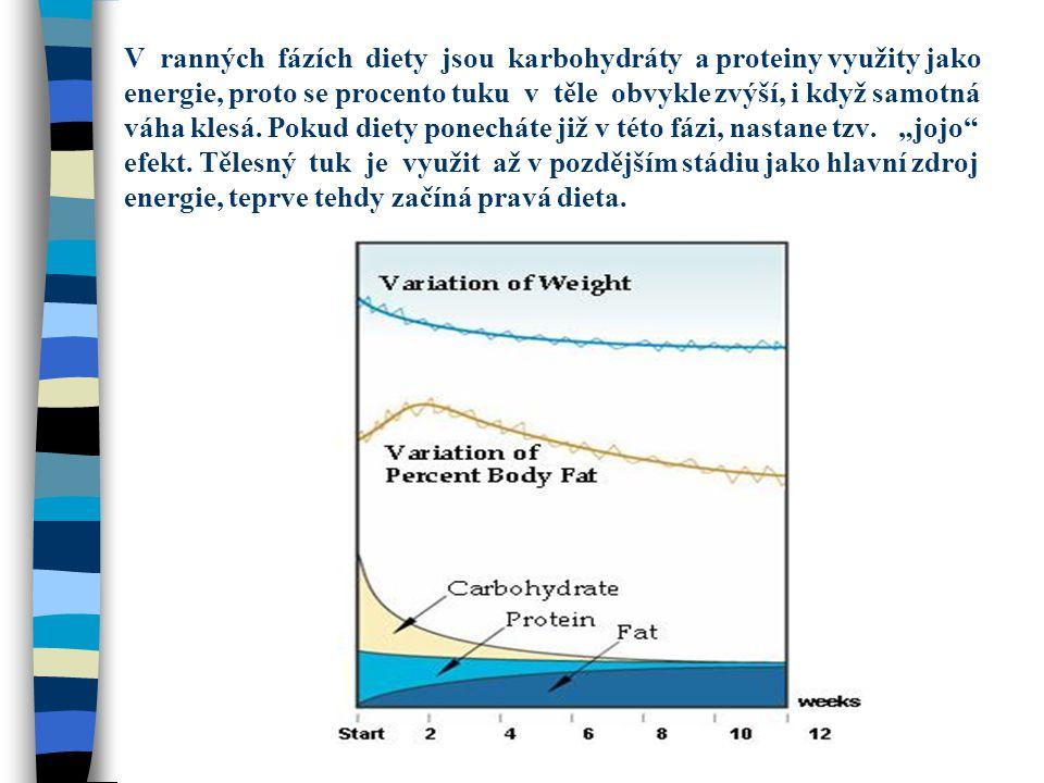 V ranných fázích diety jsou karbohydráty a proteiny využity jako energie, proto se procento tuku v těle obvykle zvýší, i když samotná váha klesá. Poku