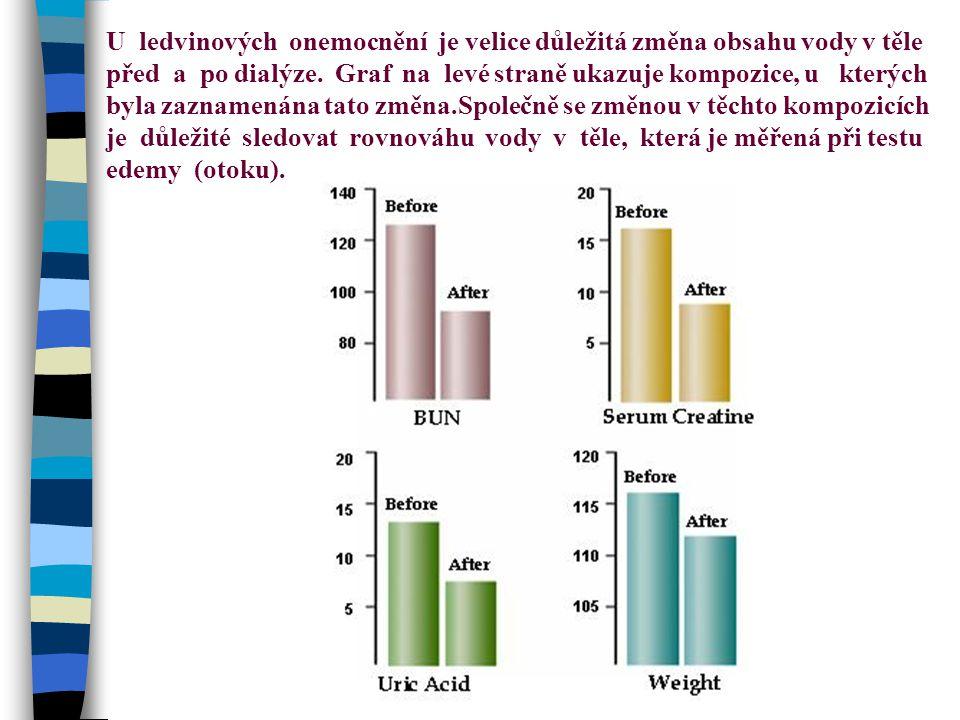 U ledvinových onemocnění je velice důležitá změna obsahu vody v těle před a po dialýze. Graf na levé straně ukazuje kompozice, u kterých byla zaznamen