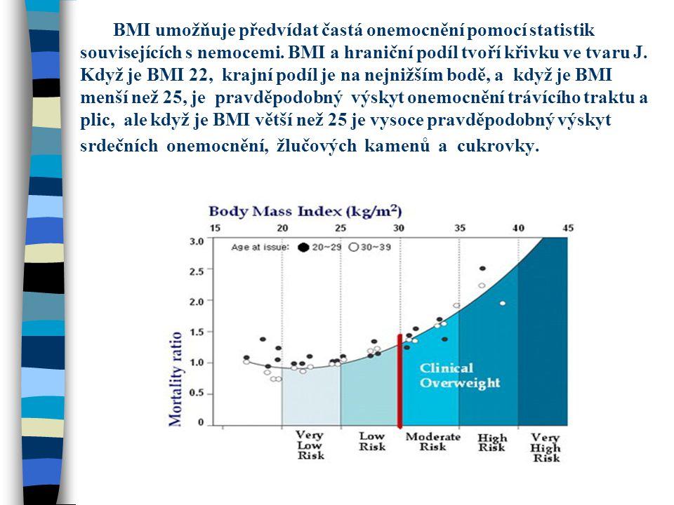 BMI umožňuje předvídat častá onemocnění pomocí statistik souvisejících s nemocemi. BMI a hraniční podíl tvoří křivku ve tvaru J. Když je BMI 22, krajn