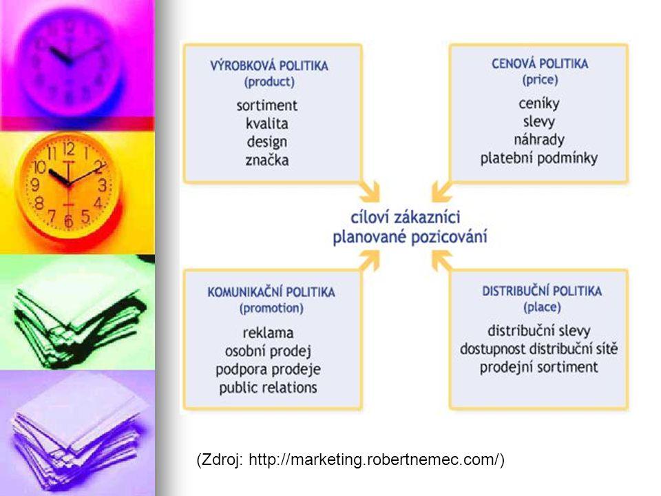 (Zdroj: http://marketing.robertnemec.com/)