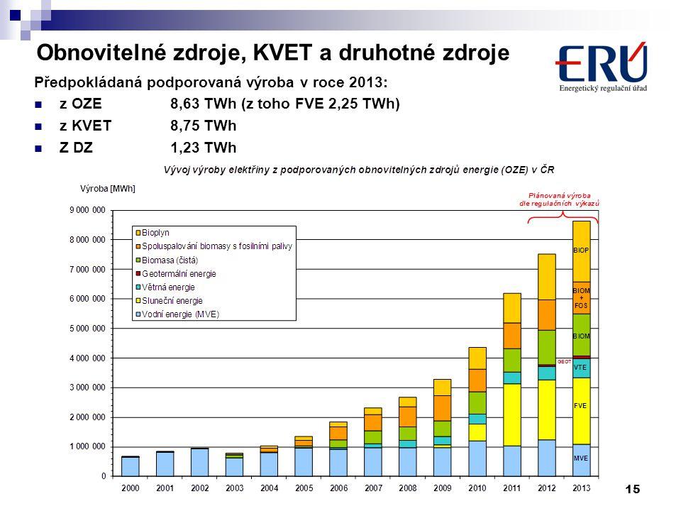 15 Obnovitelné zdroje, KVET a druhotné zdroje Předpokládaná podporovaná výroba v roce 2013:  z OZE8,63 TWh (z toho FVE 2,25 TWh)  z KVET8,75 TWh  Z