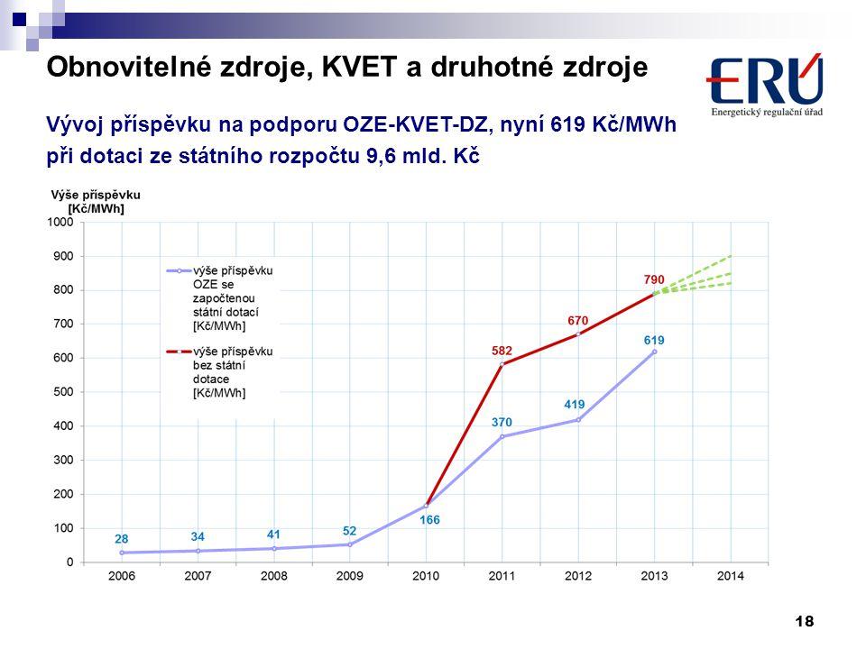 18 Obnovitelné zdroje, KVET a druhotné zdroje Vývoj příspěvku na podporu OZE-KVET-DZ, nyní 619 Kč/MWh při dotaci ze státního rozpočtu 9,6 mld. Kč