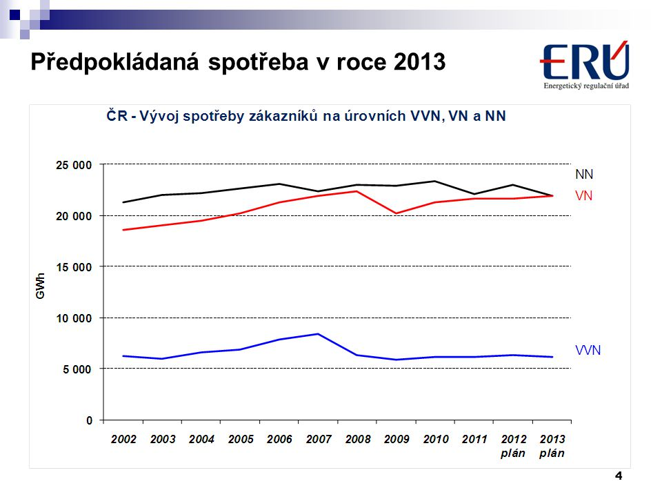 Vyhlášky ERÚ k zákonu č.165/2012 Sb.