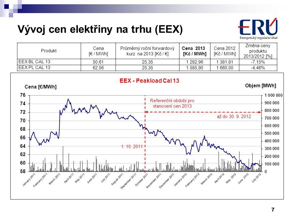 7 Vývoj cen elektřiny na trhu (EEX) Produkt Cena [€ / MWh] Průměrný roční forwardový kurz na 2013 [Kč / €] Cena 2013 [Kč / MWh] Cena 2012 [Kč / MWh] Z