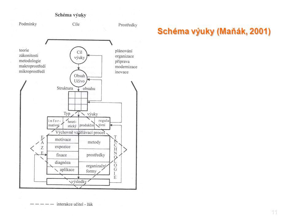 11 Schéma výuky (Maňák, 2001)
