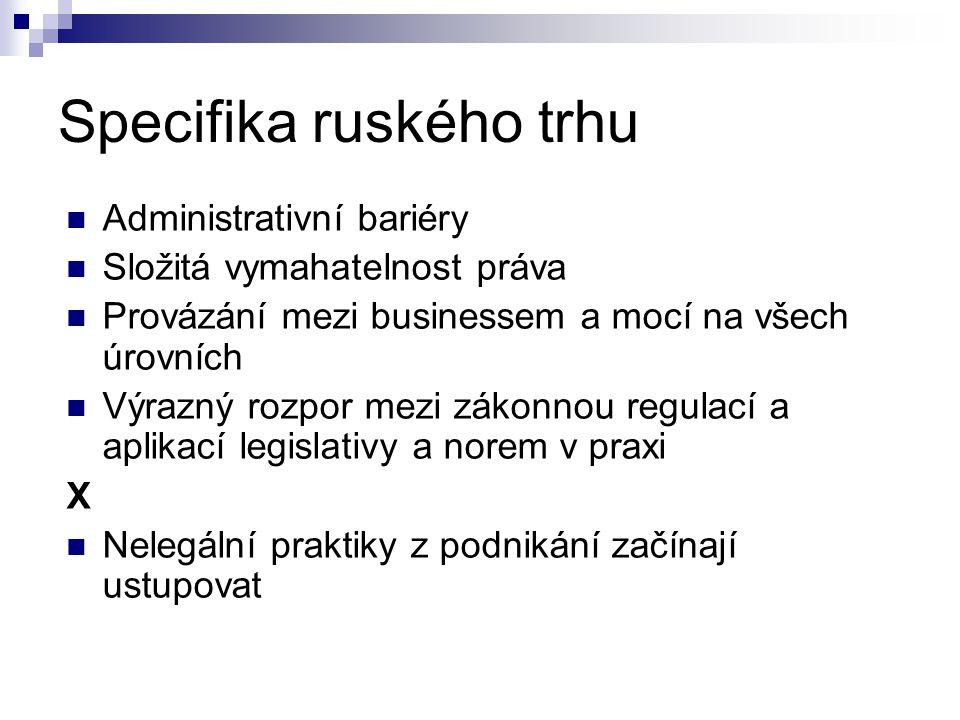 Specifika ruského trhu  Administrativní bariéry  Složitá vymahatelnost práva  Provázání mezi businessem a mocí na všech úrovních  Výrazný rozpor mezi zákonnou regulací a aplikací legislativy a norem v praxi X  Nelegální praktiky z podnikání začínají ustupovat