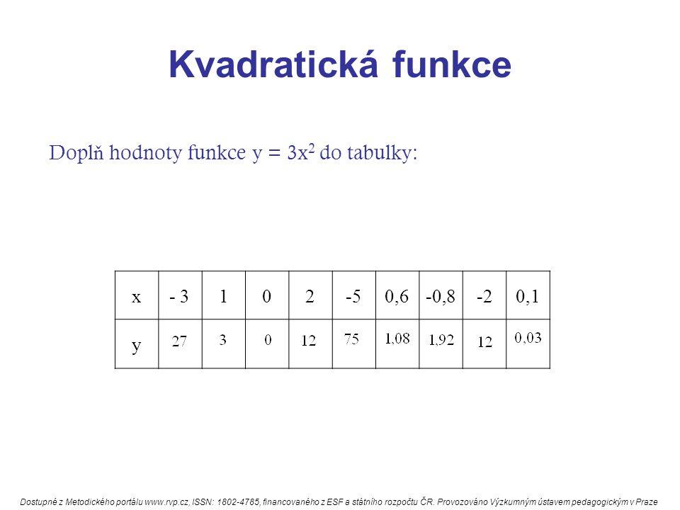 Kvadratická funkce Dopl ň hodnoty funkce y = 3x 2 do tabulky: x- 3102-50,6-0,8-20,1 y Dostupné z Metodického portálu www.rvp.cz, ISSN: 1802-4785, fina