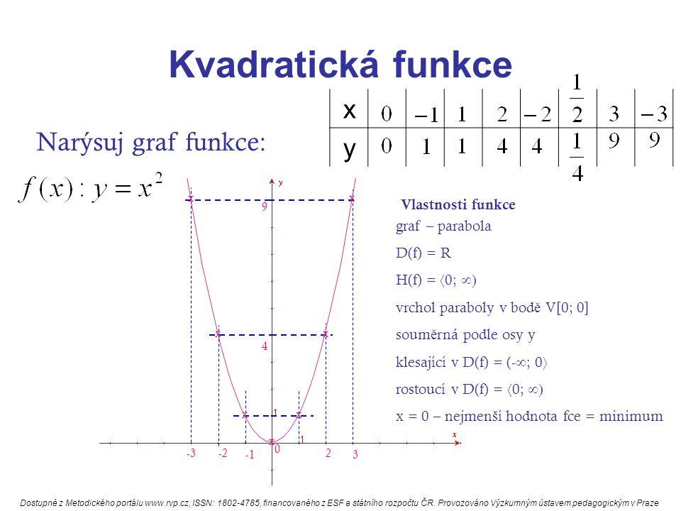 Kvadratická funkce Narýsuj graf funkce: x y x 0 x x 2 x 4 -2 x 3 x 9 -3 x Vlastnosti funkce graf – parabola D(f) = R H(f) =  0;  vrchol paraboly v bod ě V[0; 0] soum ě rná podle osy y klesající v D(f) = (-  ; 0  rostoucí v D(f) =  0;  x = 0 – nejmenší hodnota fce = minimum Dostupné z Metodického portálu www.rvp.cz, ISSN: 1802-4785, financovaného z ESF a státního rozpočtu ČR.