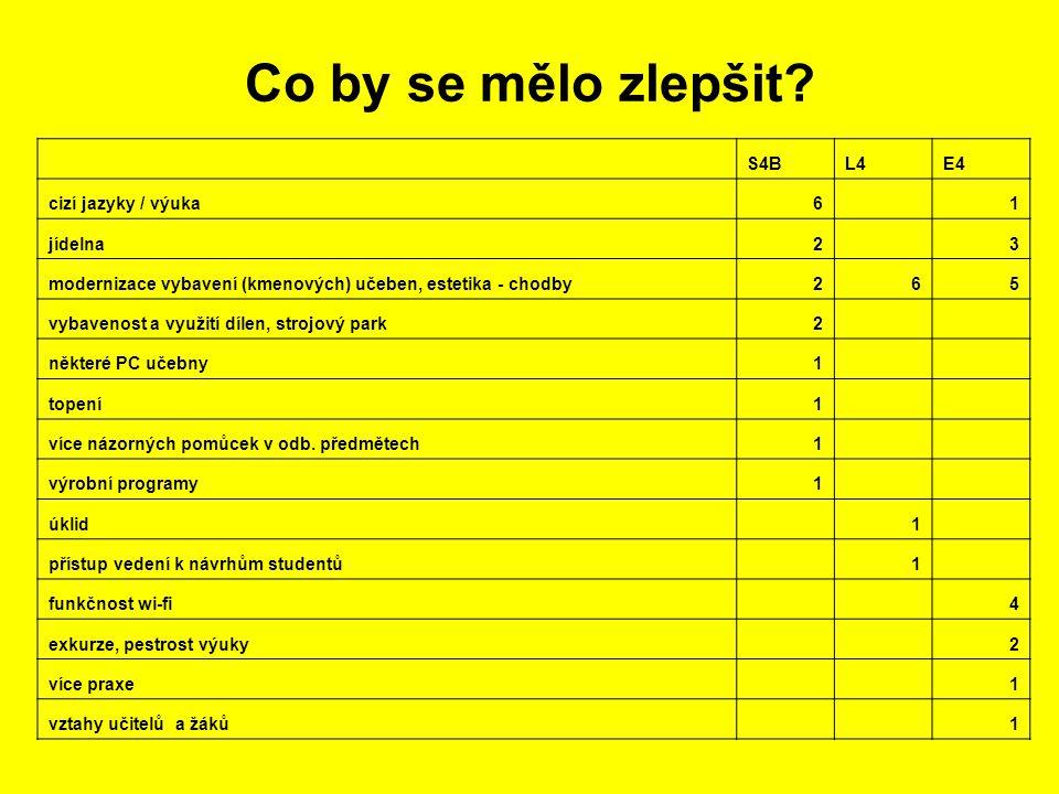 Co by se mělo zlepšit? S4BL4E4 cizí jazyky / výuka6 1 jídelna2 3 modernizace vybavení (kmenových) učeben, estetika - chodby265 vybavenost a využití dí