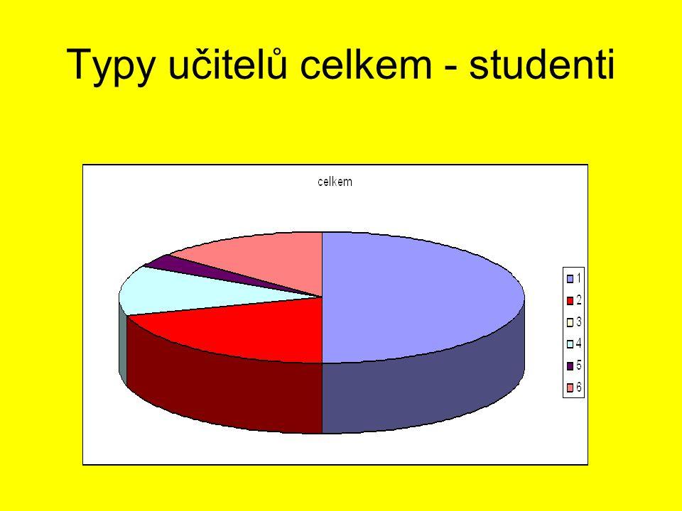 Typy učitelů celkem - studenti