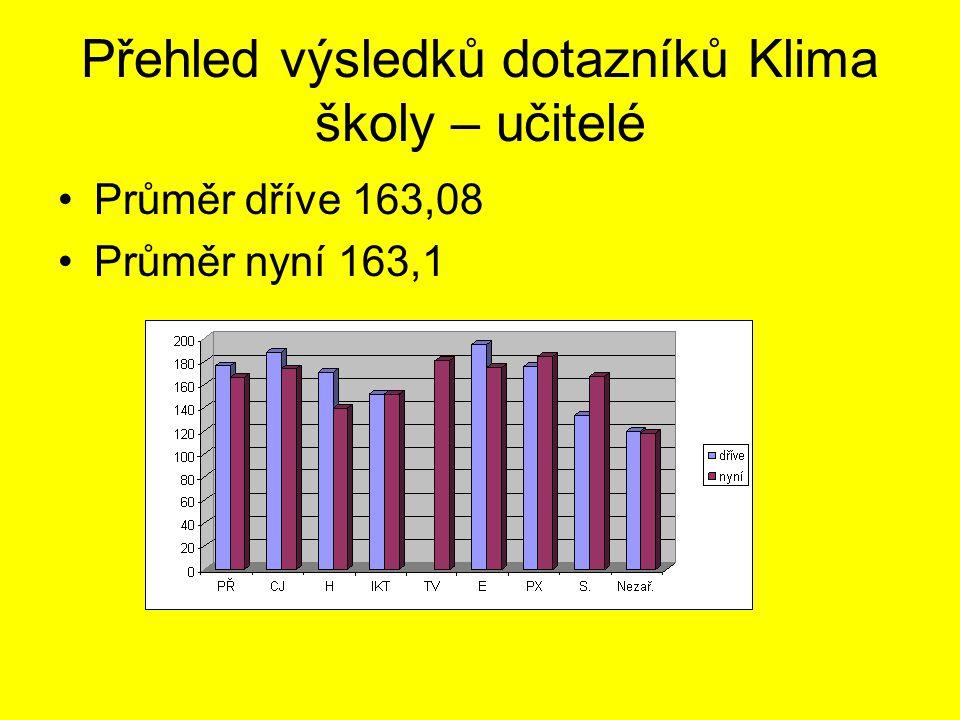Přehled výsledků dotazníků Klima školy – učitelé •Průměr dříve 163,08 •Průměr nyní 163,1