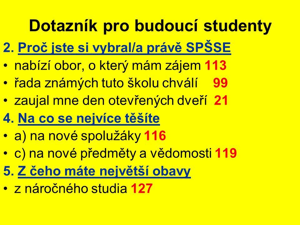 Dotazník pro budoucí studenty 2. Proč jste si vybral/a právě SPŠSE •nabízí obor, o který mám zájem 113 •řada známých tuto školu chválí99 •zaujal mne d