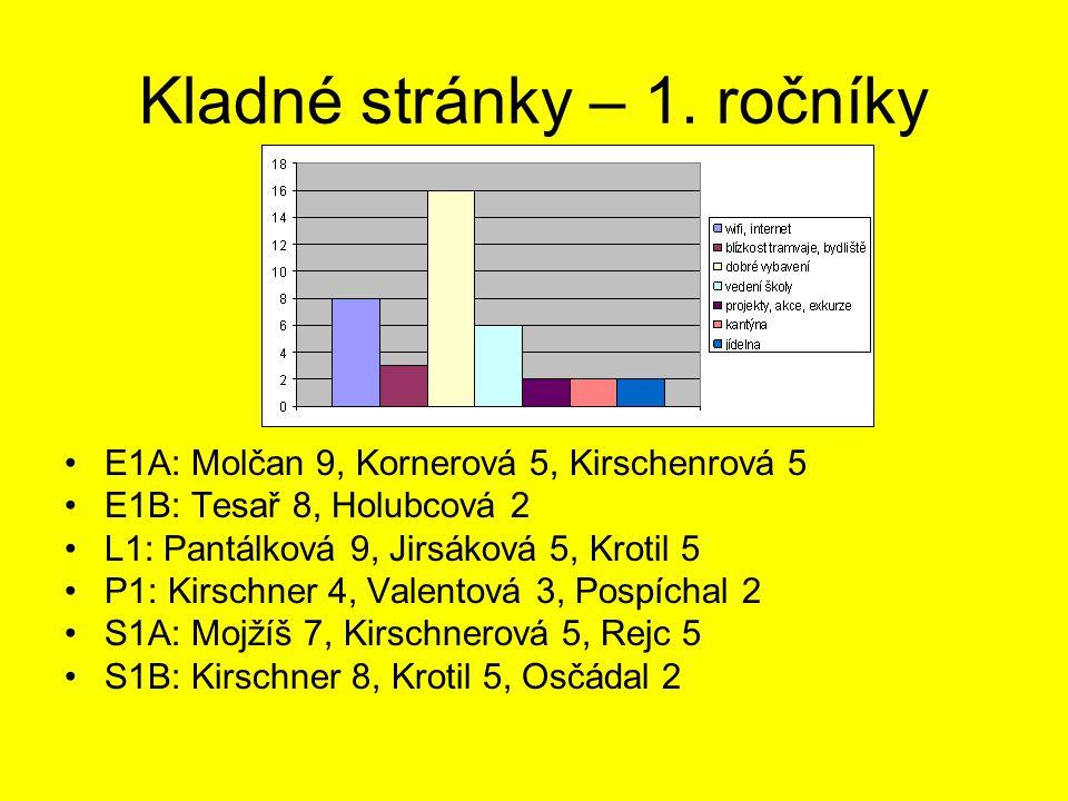 Kladné stránky – 1. ročníky •E1A: Molčan 9, Kornerová 5, Kirschenrová 5 •E1B: Tesař 8, Holubcová 2 •L1: Pantálková 9, Jirsáková 5, Krotil 5 •P1: Kirsc