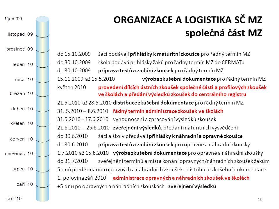 ORGANIZACE A LOGISTIKA SČ MZ společná část MZ do 15.10.2009 žáci podávají přihlášky k maturitní zkoušce pro řádný termín MZ do 30.10.2009škola podává přihlášky žáků pro řádný termín MZ do CERMATu do 30.10.2009příprava testů a zadání zkoušek pro řádný termín MZ 15.11.2009 až 15.5.2010 výroba zkušební dokumentace pro řádný termín MZ květen 2010provedení dílčích ústních zkoušek společné části a profilových zkoušek ve školách a předání výsledků zkoušek do centrálního registru 21.5.2010 až 28.5.2010distribuce zkušební dokumentace pro řádný termín MZ 31.