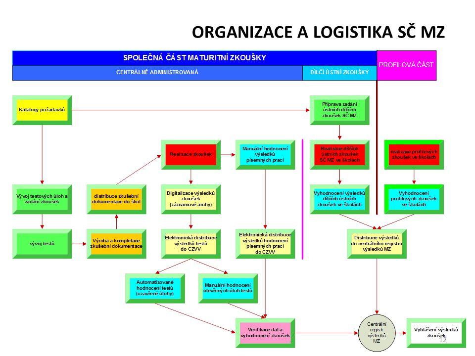 ORGANIZACE A LOGISTIKA SČ MZ 12