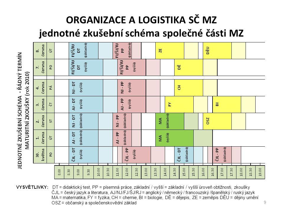 ORGANIZACE A LOGISTIKA SČ MZ jednotné zkušební schéma společné části MZ VYSVĚTLIVKY: DT = didaktický test, PP = písemná práce, základní / vyšší = zákl