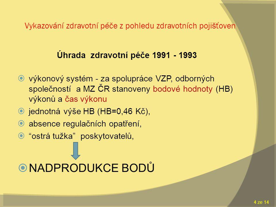 Vykazování zdravotní péče z pohledu zdravotních pojišťoven Úhrada zdravotní péče 1991 - 1993  výkonový systém - za spolupráce VZP, odborných společností a MZ ČR stanoveny bodové hodnoty (HB) výkonů a čas výkonu  jednotná výše HB (HB=0,46 Kč),  absence regulačních opatření,  ostrá tužka poskytovatelů,  NADPRODUKCE BODŮ 4 ze 14 4