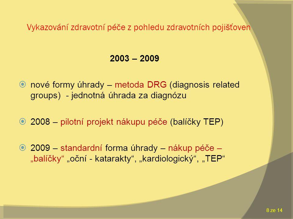 """Vykazování zdravotní péče z pohledu zdravotních pojišťoven 2003 – 2009  nové formy úhrady – metoda DRG (diagnosis related groups) - jednotná úhrada za diagnózu  2008 – pilotní projekt nákupu péče (balíčky TEP)  2009 – standardní forma úhrady – nákup péče – """"balíčky """"oční - katarakty , """"kardiologický , """"TEP 8 ze 14"""