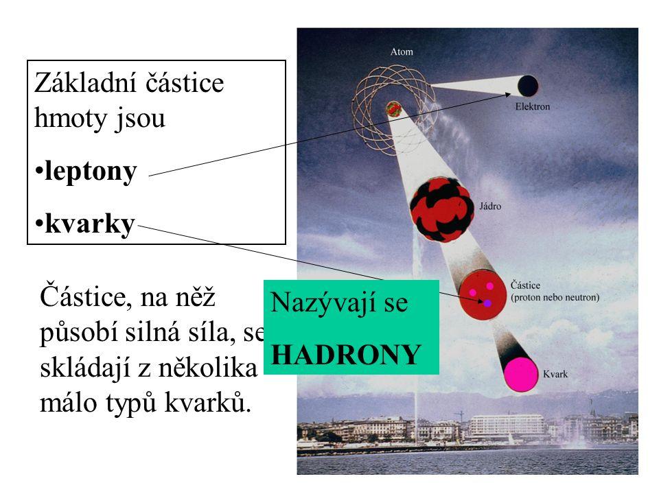Základní částice hmoty jsou •leptony •kvarky Částice, na něž působí silná síla, se skládají z několika málo typů kvarků. Nazývají se HADRONY