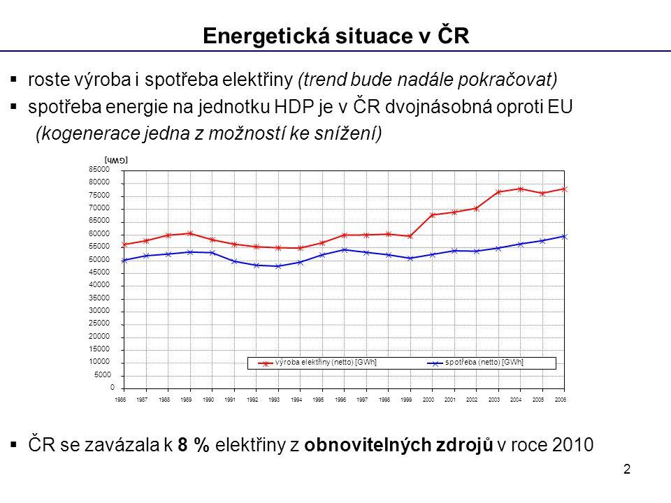 2 Energetická situace v ČR  roste výroba i spotřeba elektřiny (trend bude nadále pokračovat)  spotřeba energie na jednotku HDP je v ČR dvojnásobná oproti EU (kogenerace jedna z možností ke snížení)  ČR se zavázala k 8 % elektřiny z obnovitelných zdrojů v roce 2010