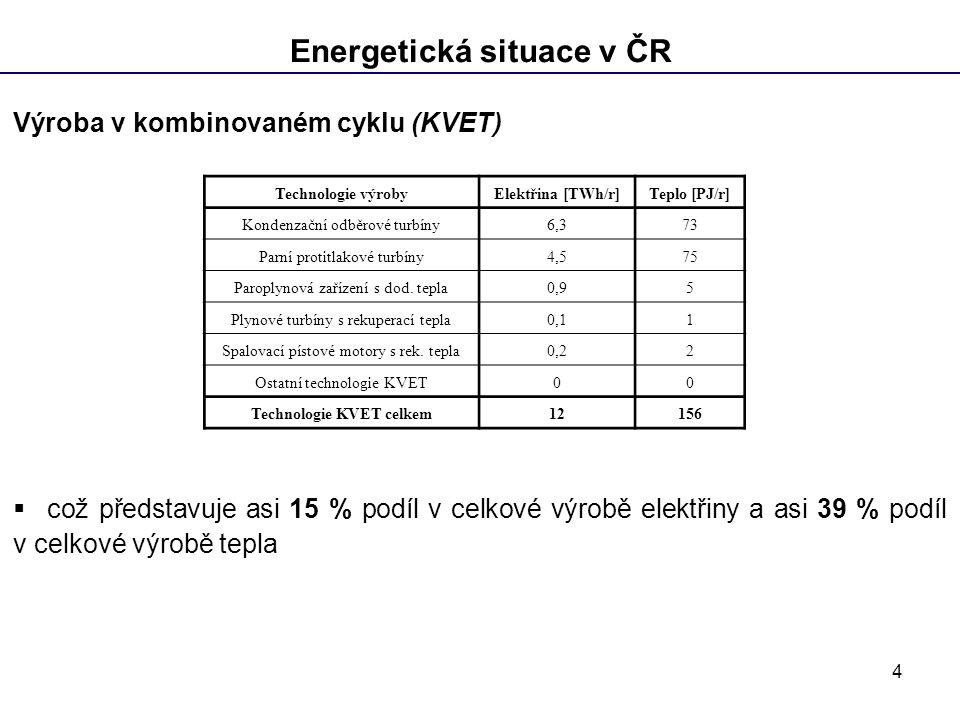 4 Energetická situace v ČR Výroba v kombinovaném cyklu (KVET)  což představuje asi 15 % podíl v celkové výrobě elektřiny a asi 39 % podíl v celkové výrobě tepla Technologie výrobyElektřina [TWh/r]Teplo [PJ/r] Kondenzační odběrové turbíny6,373 Parní protitlakové turbíny4,575 Paroplynová zařízení s dod.