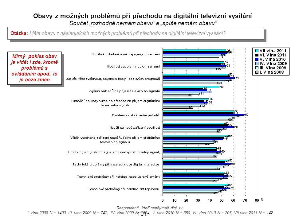 Respondenti, kteří nepřijímají digi.tv. I. vlna 2008 N = 1400, III.