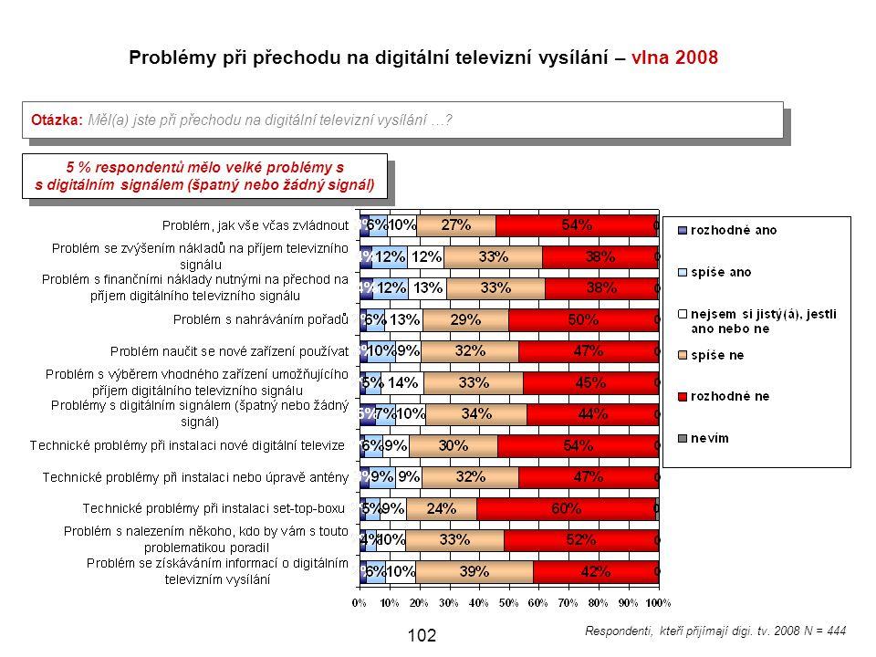 102 Problémy při přechodu na digitální televizní vysílání – vlna 2008 Otázka: Měl(a) jste při přechodu na digitální televizní vysílání ….