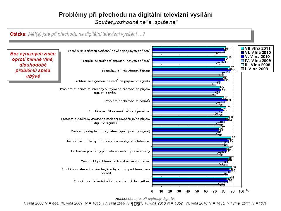 109 Otázka: Měl(a) jste při přechodu na digitální televizní vysílání ….