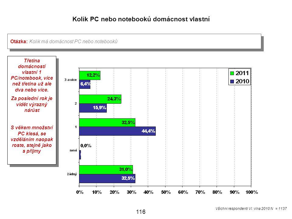 116 Kolik PC nebo notebooků domácnost vlastní Otázka: Kolik má domácnost PC nebo notebooků Třetina domácností vlastní 1 PC/notebook, více než třetina už ale dva nebo více.