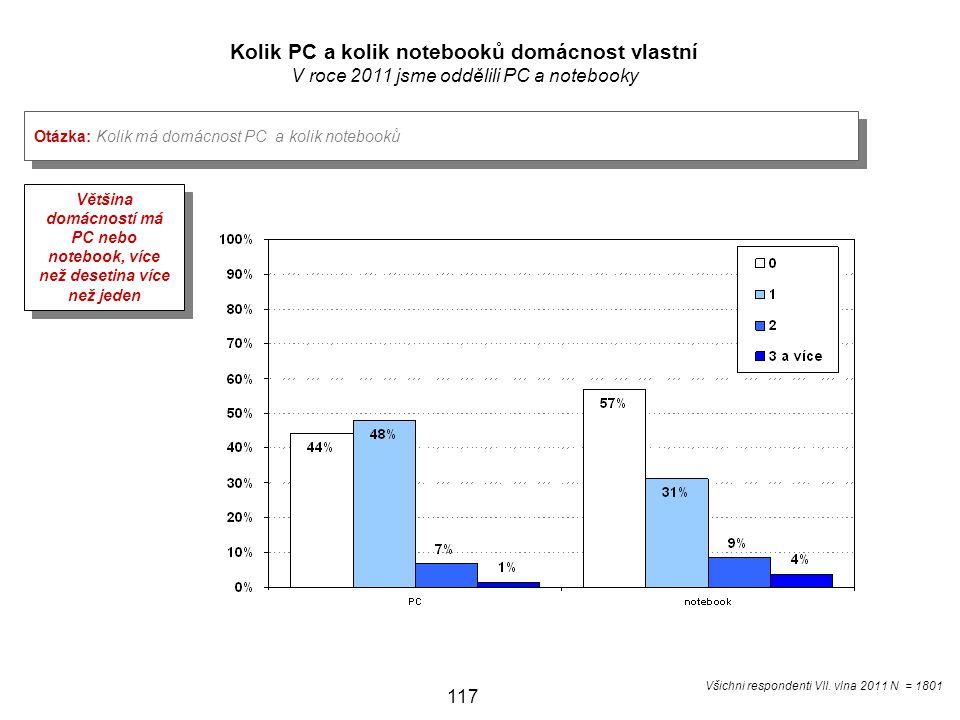 117 Kolik PC a kolik notebooků domácnost vlastní V roce 2011 jsme oddělili PC a notebooky Otázka: Kolik má domácnost PC a kolik notebooků Většina domácností má PC nebo notebook, více než desetina více než jeden Všichni respondenti VII.