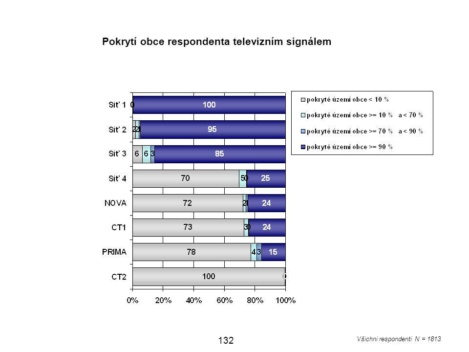 132 Všichni respondenti N = 1813 Pokrytí obce respondenta televizním signálem