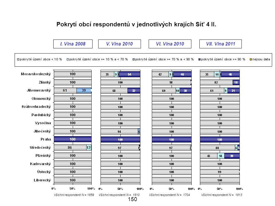 150 Všichni respondenti N = 1859 I.Vlna 2008V.