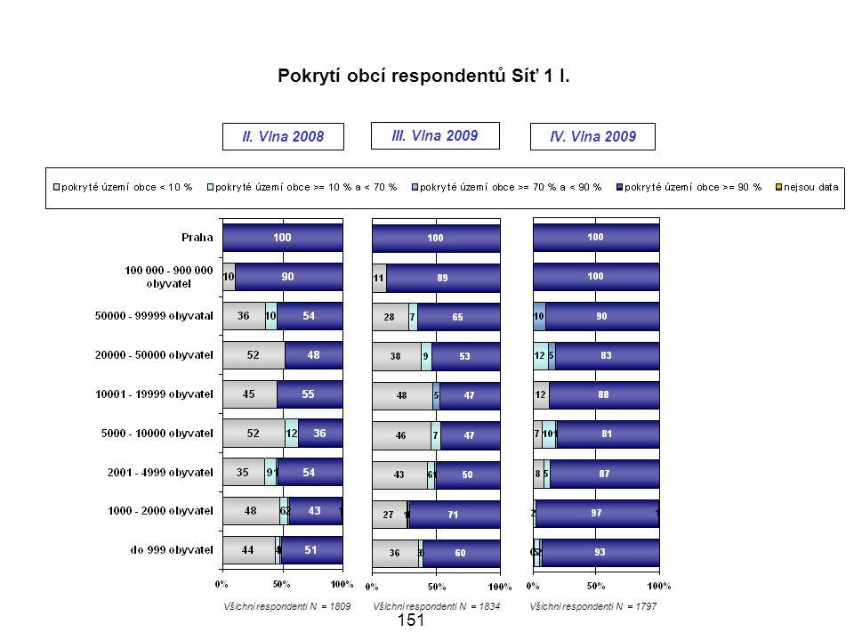 Všichni respondenti N = 1809Všichni respondenti N = 1834Všichni respondenti N = 1797 151 III.