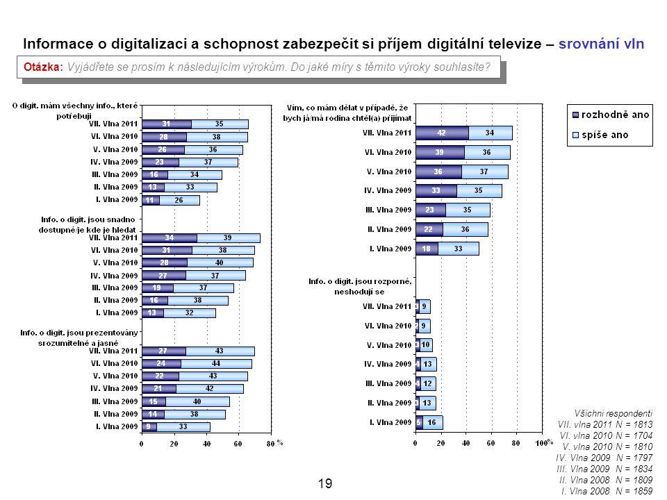 19 Informace o digitalizaci a schopnost zabezpečit si příjem digitální televize – srovnání vln Otázka: Vyjádřete se prosím k následujícím výrokům.