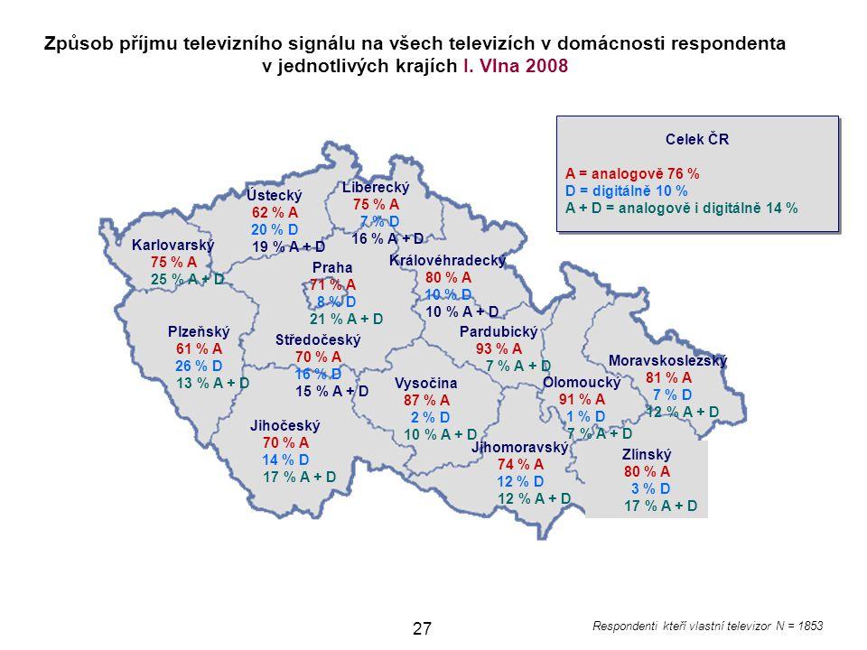 27 Jihomoravský 74 % A 12 % D 12 % A + D Ústecký 62 % A 20 % D 19 % A + D Karlovarský 75 % A 25 % A + D Plzeňský 61 % A 26 % D 13 % A + D Jihočeský 70 % A 14 % D 17 % A + D Vysočina 87 % A 2 % D 10 % A + D Pardubický 93 % A 7 % A + D Královéhradecký 80 % A 10 % D 10 % A + D Liberecký 75 % A 7 % D 16 % A + D Moravskoslezský 81 % A 7 % D 12 % A + D Olomoucký 91 % A 1 % D 7 % A + D Zlínský 80 % A 3 % D 17 % A + D Celek ČR A = analogově 76 % D = digitálně 10 % A + D = analogově i digitálně 14 % Celek ČR A = analogově 76 % D = digitálně 10 % A + D = analogově i digitálně 14 % Způsob příjmu televizního signálu na všech televizích v domácnosti respondenta v jednotlivých krajích I.
