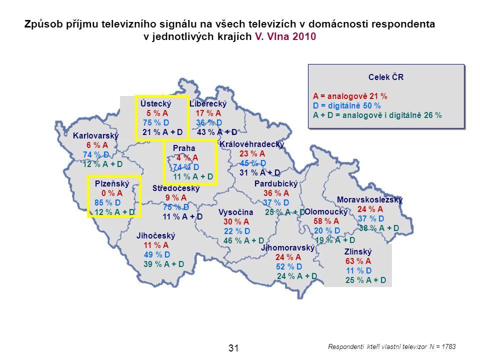 31 Jihomoravský 24 % A 52 % D 24 % A + D Ústecký 5 % A 75 % D 21 % A + D Karlovarský 6 % A 74 % D 12 % A + D Plzeňský 0 % A 85 % D 12 % A + D Jihočeský 11 % A 49 % D 39 % A + D Vysočina 30 % A 22 % D 46 % A + D Pardubický 36 % A 37 % D 25 % A + D Královéhradecký 23 % A 45 % D 31 % A + D Liberecký 17 % A 36 % D 43 % A + D Moravskoslezský 24 % A 37 % D 38 % A + D Olomoucký 58 % A 20 % D 19 % A + D Zlínský 63 % A 11 % D 25 % A + D Způsob příjmu televizního signálu na všech televizích v domácnosti respondenta v jednotlivých krajích V.
