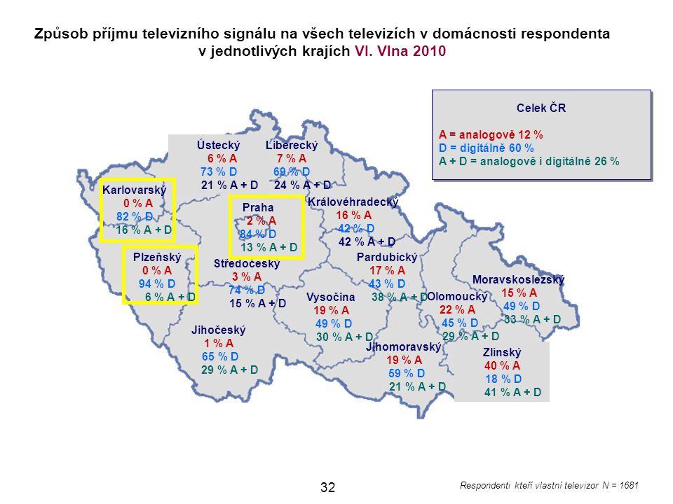 32 Jihomoravský 19 % A 59 % D 21 % A + D Ústecký 6 % A 73 % D 21 % A + D Karlovarský 0 % A 82 % D 16 % A + D Plzeňský 0 % A 94 % D 6 % A + D Jihočeský 1 % A 65 % D 29 % A + D Vysočina 19 % A 49 % D 30 % A + D Pardubický 17 % A 43 % D 38 % A + D Královéhradecký 16 % A 42 % D 42 % A + D Liberecký 7 % A 69 % D 24 % A + D Moravskoslezský 15 % A 49 % D 33 % A + D Olomoucký 22 % A 45 % D 29 % A + D Zlínský 40 % A 18 % D 41 % A + D Způsob příjmu televizního signálu na všech televizích v domácnosti respondenta v jednotlivých krajích VI.