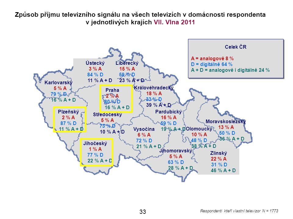 33 Jihomoravský 5 % A 63 % D 28 % A + D Ústecký 3 % A 84 % D 11 % A + D Karlovarský 5 % A 79 % D 16 % A + D Plzeňský 2 % A 87 % D 11 % A + D Jihočeský 1 % A 77 % D 22 % A + D Vysočina 6 % A 72 % D 21 % A + D Pardubický 16 % A 59 % D 19 % A + D Královéhradecký 18 % A 33 % D 39 % A + D Liberecký 15 % A 59 % D 23 % A + D Moravskoslezský 13 % A 50 % D 36 % A + D Olomoucký 10 % A 48 % D 38 % A + D Zlínský 22 % A 31 % D 46 % A + D Způsob příjmu televizního signálu na všech televizích v domácnosti respondenta v jednotlivých krajích VII.