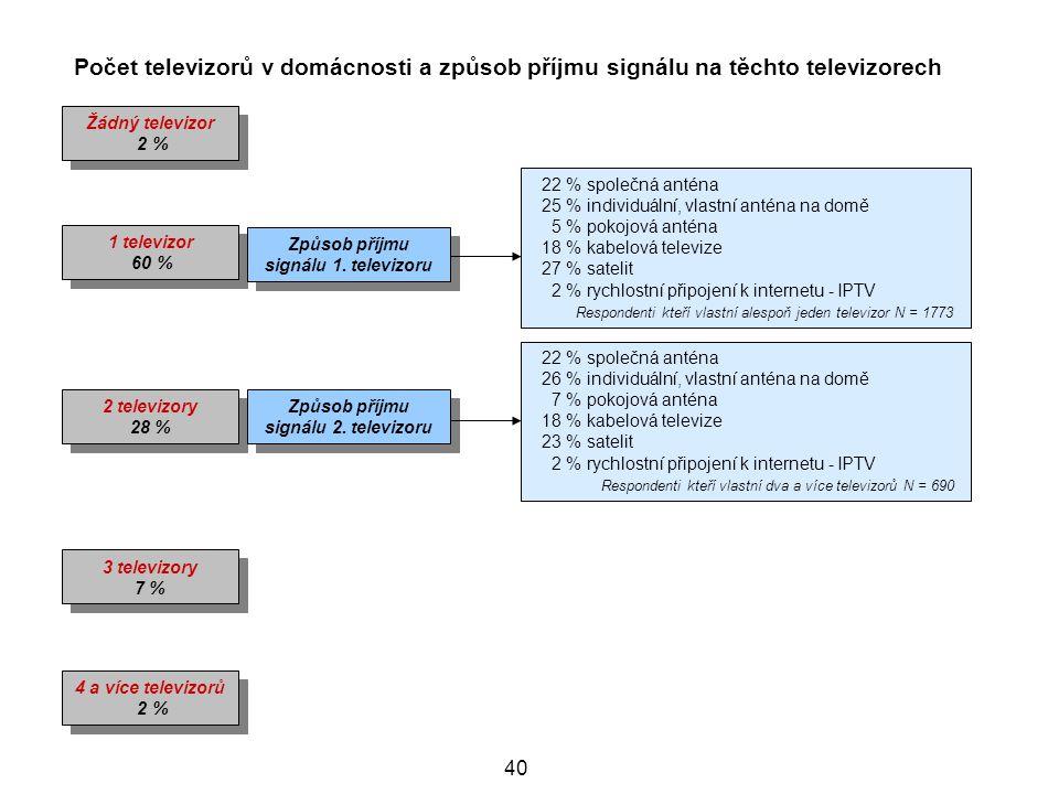 40 Počet televizorů v domácnosti a způsob příjmu signálu na těchto televizorech Žádný televizor 2 % Žádný televizor 2 % 1 televizor 60 % 1 televizor 60 % 2 televizory 28 % 2 televizory 28 % 3 televizory 7 % 3 televizory 7 % 4 a více televizorů 2 % 4 a více televizorů 2 % Způsob příjmu signálu 1.