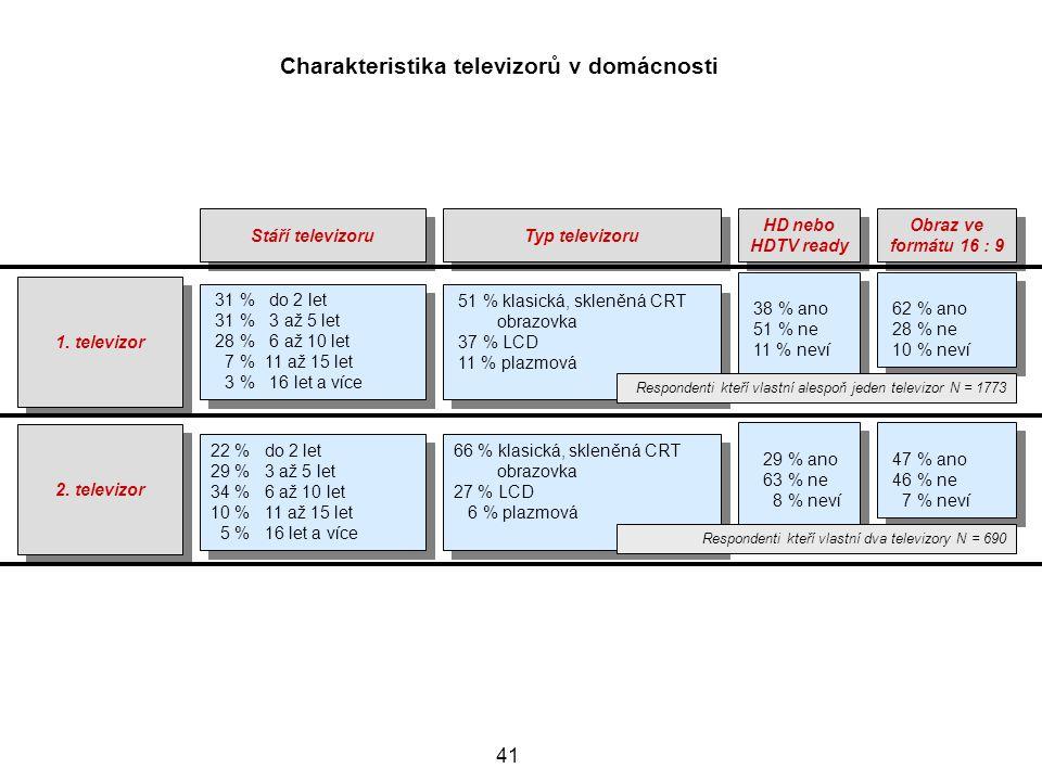 41 Charakteristika televizorů v domácnosti 1.