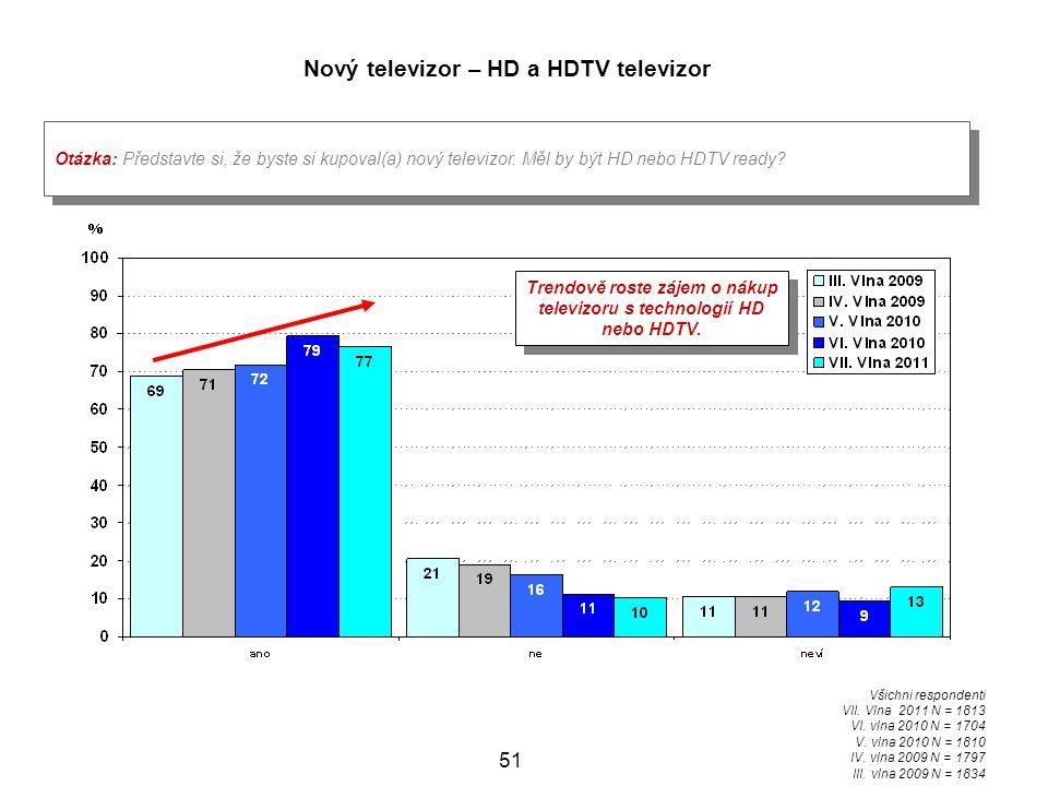 51 Otázka: Představte si, že byste si kupoval(a) nový televizor.