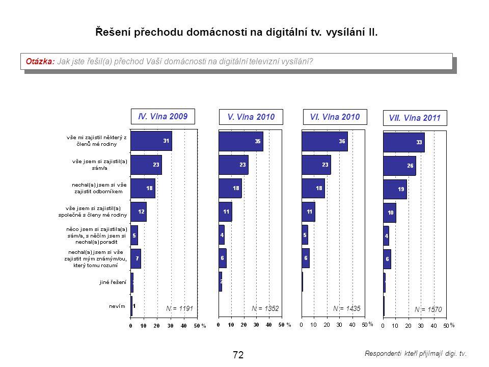72 IV.Vlna 2009 Otázka: Jak jste řešil(a) přechod Vaší domácnosti na digitální televizní vysílání.